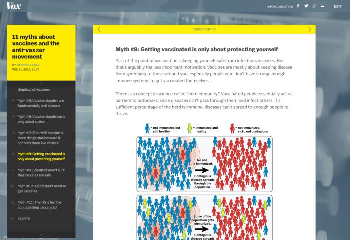 Ein zweites Beispiel von Vox.com: Hier wird das Thema «Impfschutz» anhand verbreiteter Mythen erklärt. Die Macher greifen ausserdem auf Grafiken zurück, um die Informationen zu verdeutlichen. (Screenshot: vox.com)