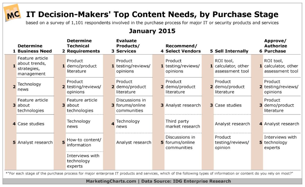tinkla_IDG_Content_Marketing_CRM